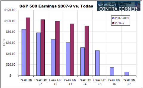sp500earnings
