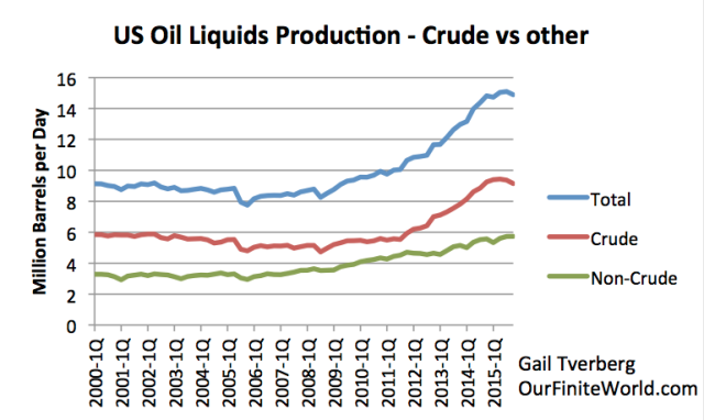 us-oil-liquids-crude-vs-other