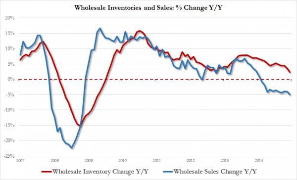 wholesale inv and sales Y-Y_0