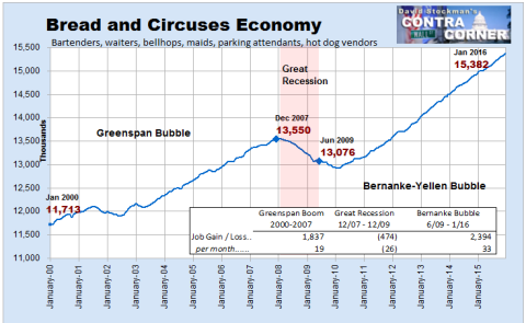 Bread and Circuses Jobs