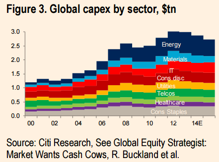 Citi-global-capex-by-sector1