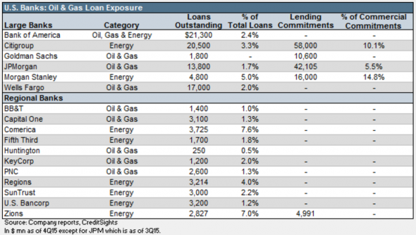 CreditSights-US-banks-OG-exposure-590x334