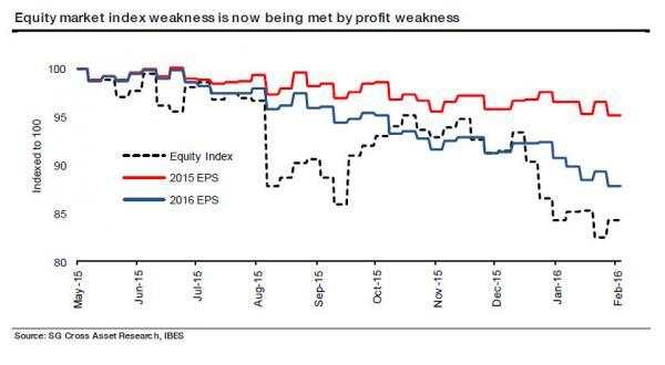 Eauity market index_0