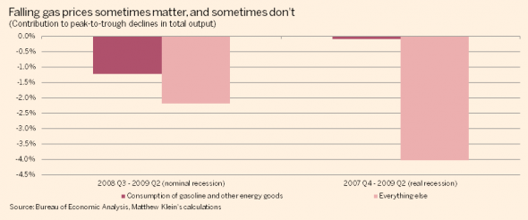 Gasoline-price-impact-on-2007-9-recession-590x246