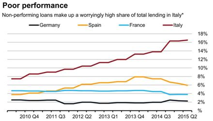 Italy-non-performing-loans