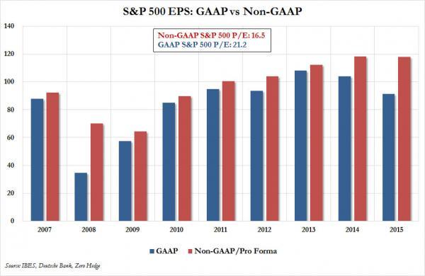 S&P PE GAAP non GAAP_0
