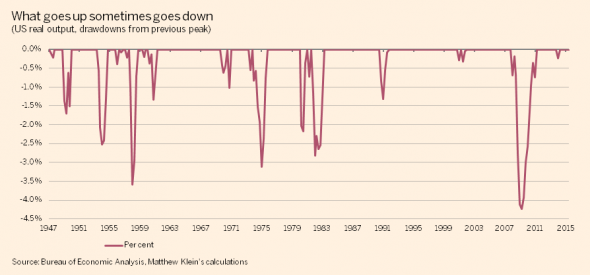US-RGDP-drawdowns-590x275