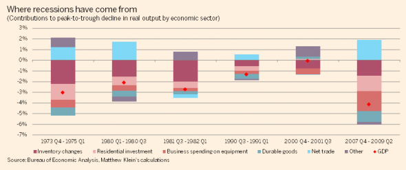 US-recession-decompositions-590x247