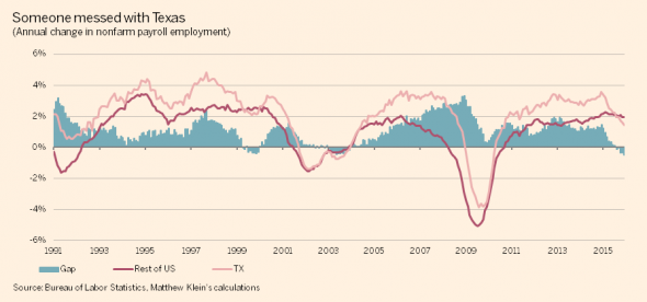 US-vs-TX-job-growth-590x276