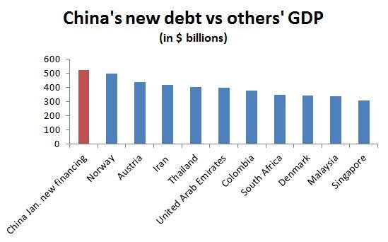 china jan new debt