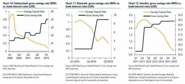 europe savings vs rates_0