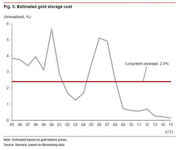 gold storage costs_0