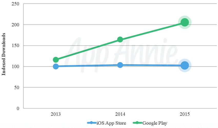 google-play-revenues-start-to-overtake-app-store-sales
