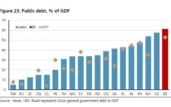 1_brazil_pub_debt_3436018b-large_trans++euRHplZSizlnIpEPA_wgclrLSNPSp8FYs1axSY4O_ZM