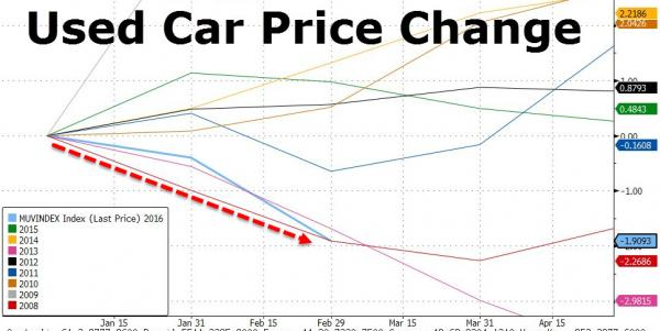 Glut Of Lease Cars