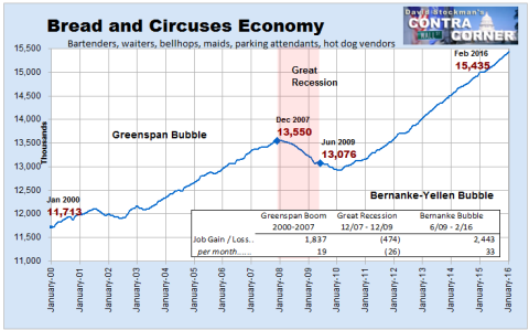 Bread and Circuses Economy Jobs- Click to enlarge