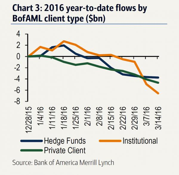 BofA week 8 outflows_0