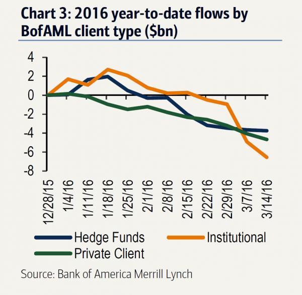 BofA week 8 outflows_0