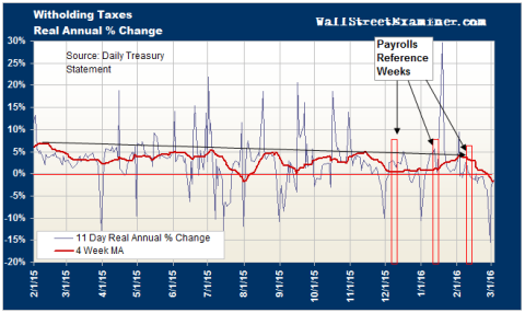 Federal Withholding Tax Annual Growth Rate- Click to enlarge