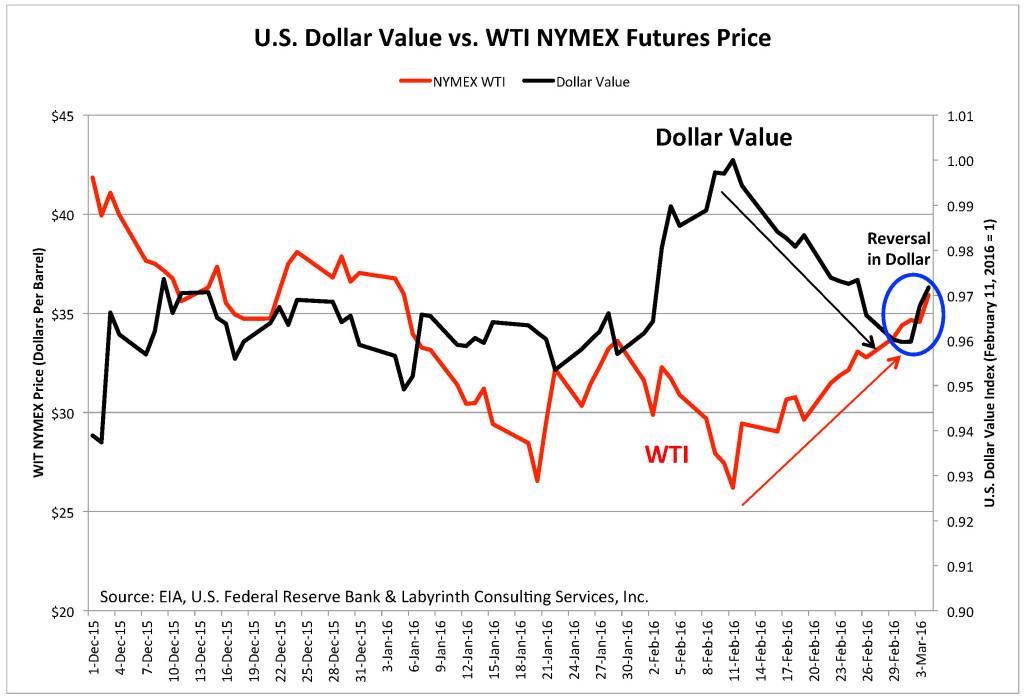 Chart_DEC-MAR-USD-WTI-1024x696