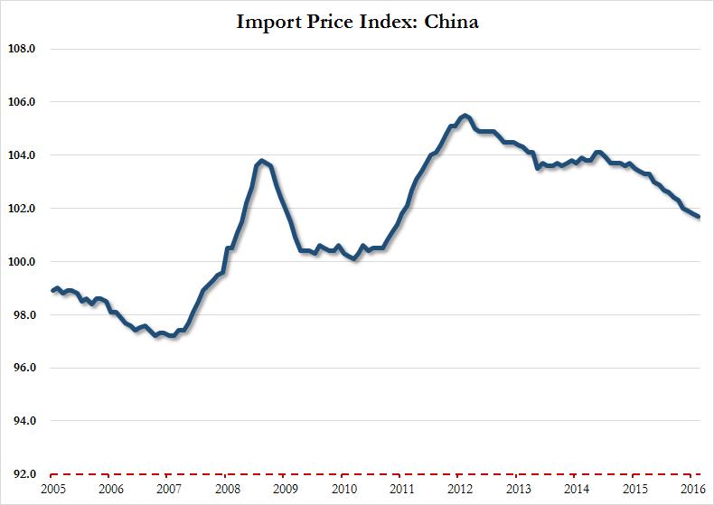 China Import Price Index Feb