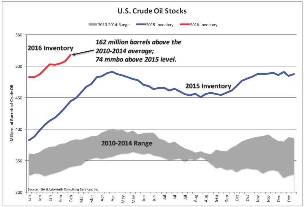 Crude-Oil-Stocks_5-Year-AVG-MIN-MAX-6-FEB-2016-1-1024x697