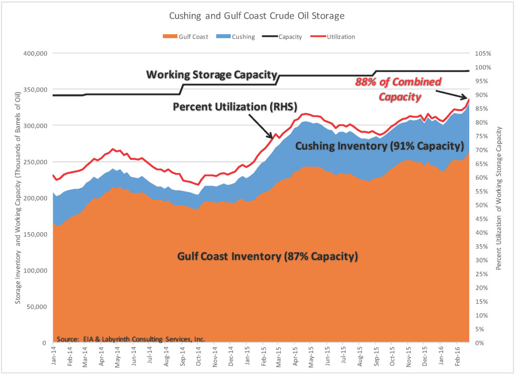 Cushing-Gulf-Coast-Inventory-Utilization-6-Feb-2016-1-1024x746