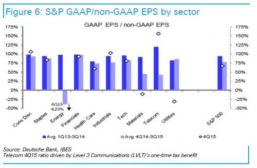 GAAP by sector_0