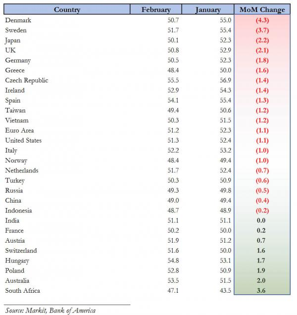 Global PMI February table_1_0