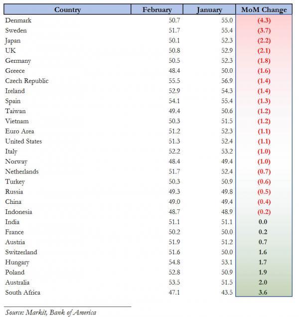 Global PMI February table_1_0