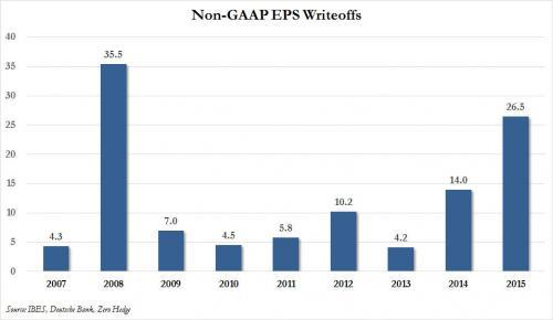S&P write offs_0