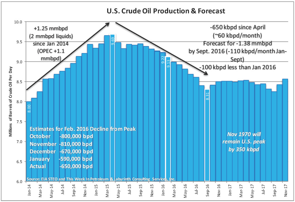 U.S.-Production-Forecast-MAR-2016-1024x700