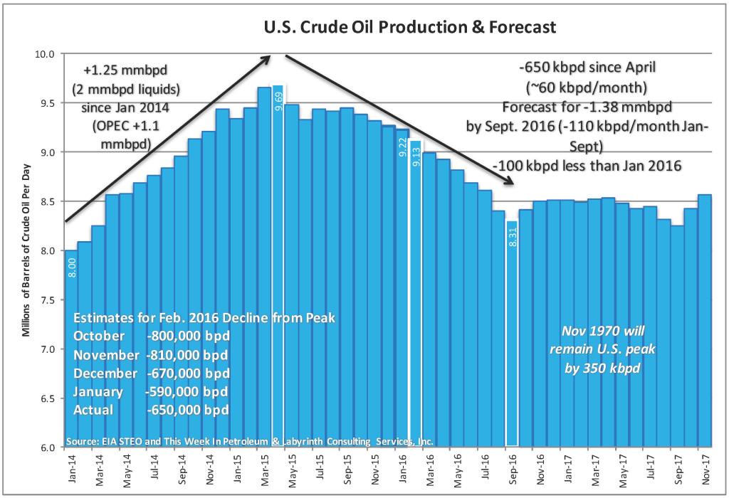 U.S.-Production-Forecast-MAR-2016-1024x700