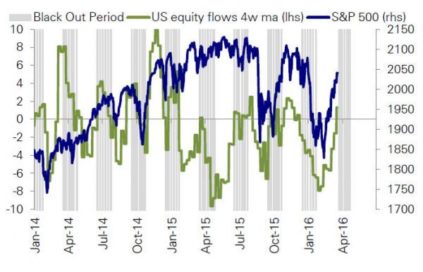 blackout period flows_0