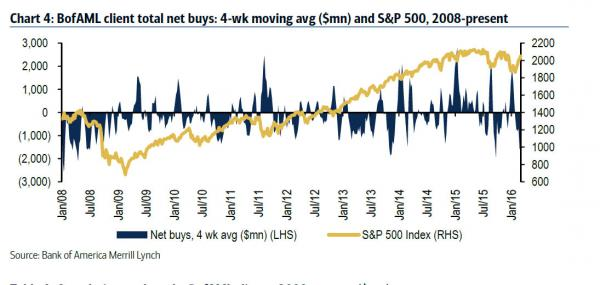 bofa buybacks longer_0