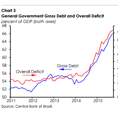brazil_iif_debt-large_trans++F6ZbFw_tp6Di2QbhEmANyp2uP_L7c-xKiyB__TVUVio