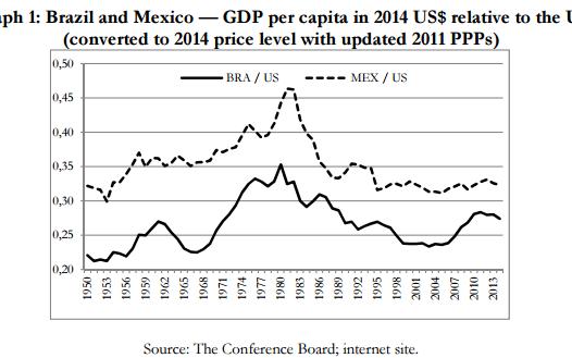 brazil_per_capita_income_historic-large_trans++YEG6__iRGujaoDQQA9q9NOegxdjYaLYrGogpVI3T3VE