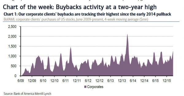 buybacks week 8_0