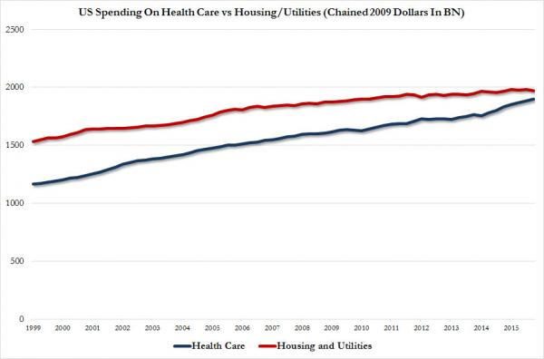 healthcare vs housing_0
