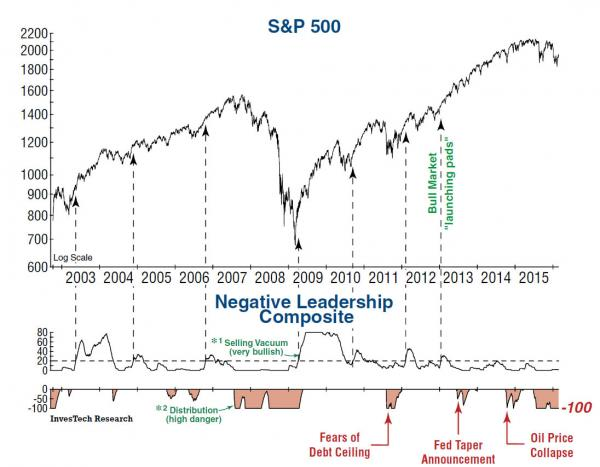investech leadership _0