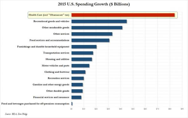 spending growth_0