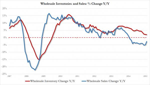 wholesale inv to sales YoY change_0
