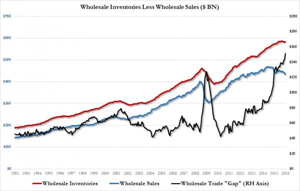 wholesale inv to sales spread_0