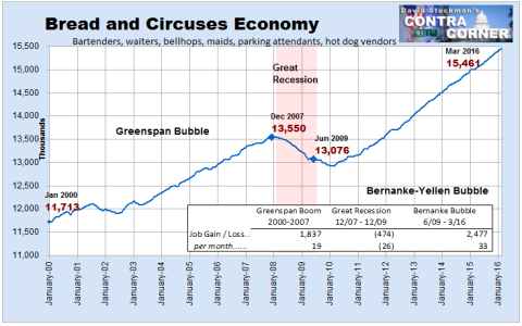 Bread and Circuses Economy Jobs - Click to enlarge