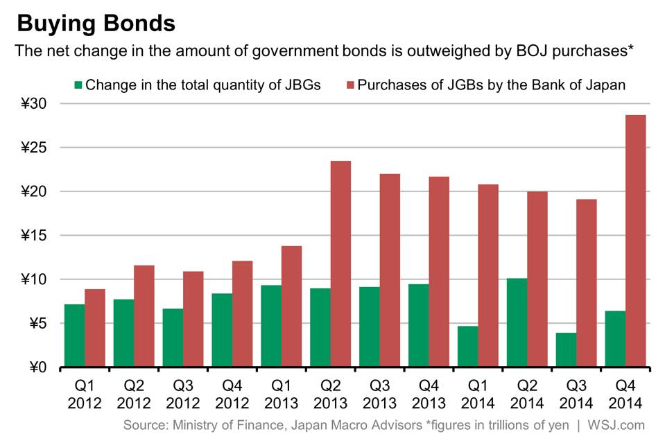Good Job, Kuroda-San—-Japanese Government Bond Market Is Dying