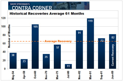 Average Length of Recoveries