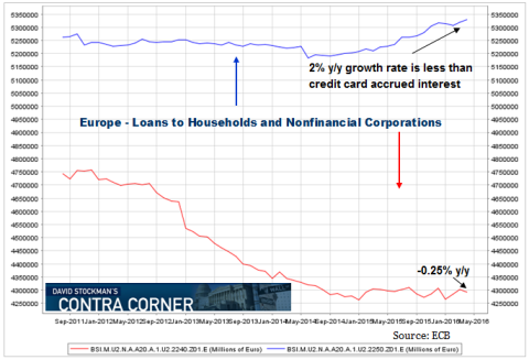 Bank Loans in Europe Through March 2016 - Click to enlarge