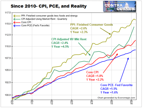 CPI, PCE and Reality  - Click to enlarge