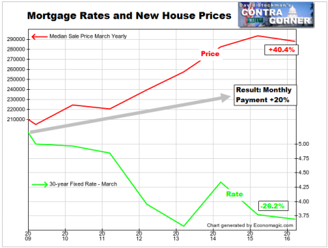 New Home Sale Price and Mortgage Rates - Click to enlarge