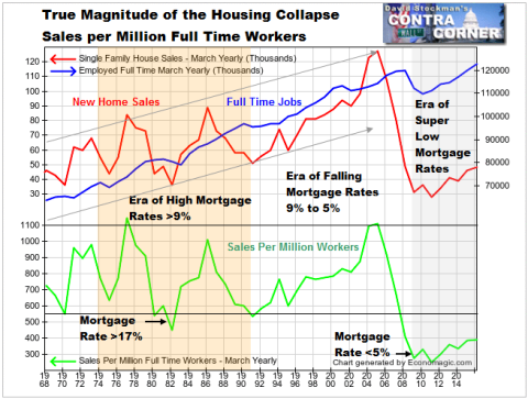 New Home Sales and Full Time Jobs - Click to enlarge